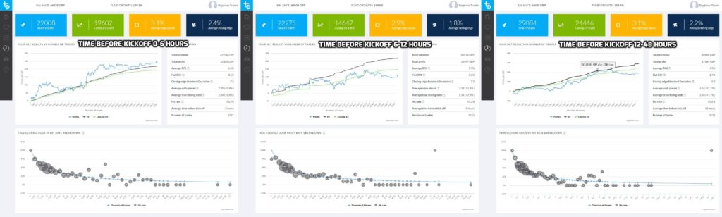Trademate Sports: Time Before Kickoff Analysis