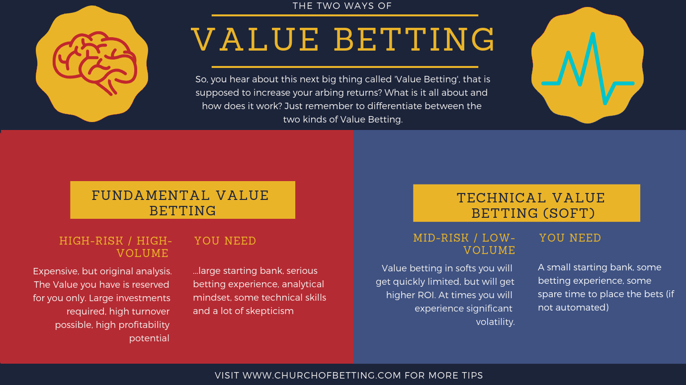 The Ultimate Guide to Value Betting